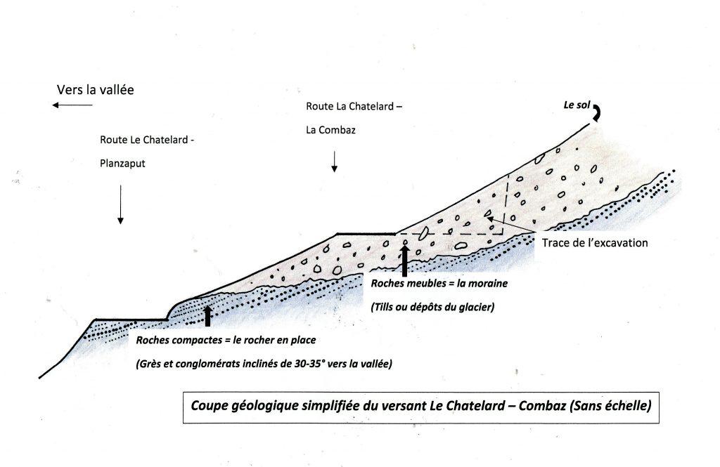Coupe géologie simplifiée du versant Le Chatelard-Combaz